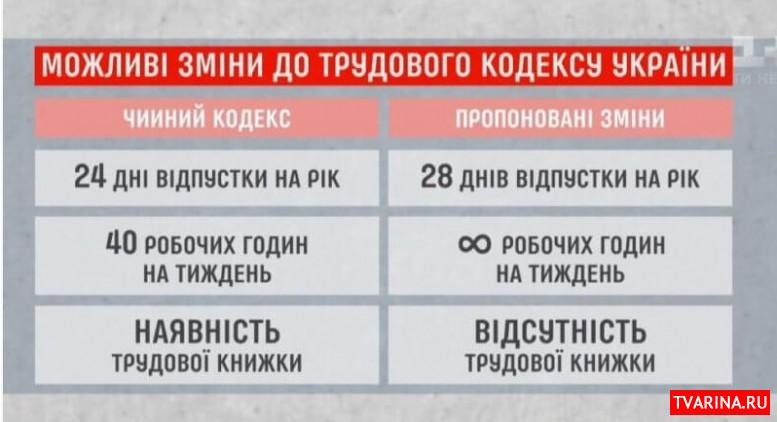 Новый трудовой кодекс в Украине 2020: не в пользу работникам