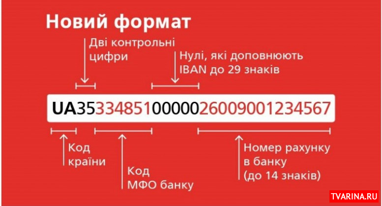 IBAN пришел: старые счета в Украине 2020 уже недействительны